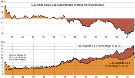 nyt-trade-deficit-2009-05-01