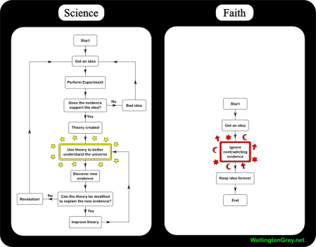 science-vs-faith1