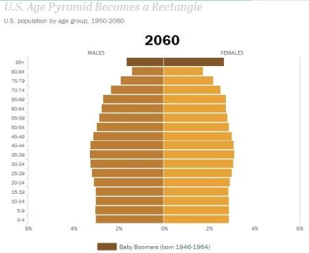 US Pop 2060