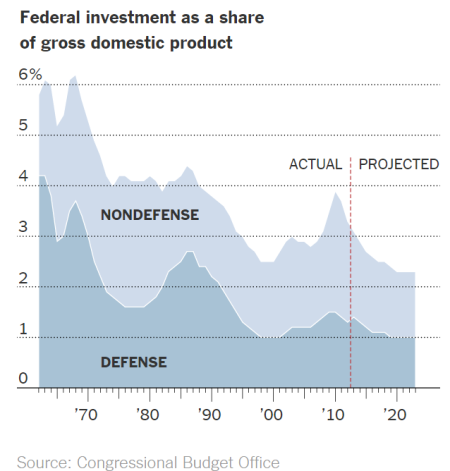 Federal Investment as a share of GDP